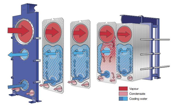 Plate Type Condenser principle.jpg